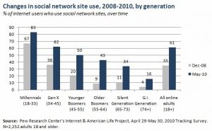 74% Growth in Social Networking