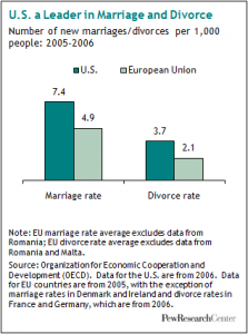 Statistical Surprises: Marriage and Divorce