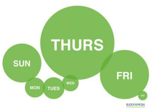 Thursday + Friday = Maximum Facebook Engagement