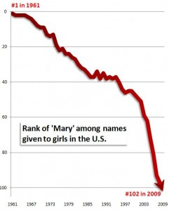The End of Mary
