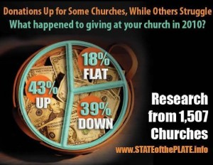 Has Church Giving Rebounded?