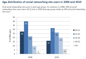 Social Networking Users Double in 2 Years