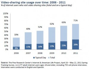 7 in 10 Now Use Video Sharing