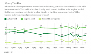 How Americans Interpret the Bible