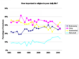 How Important is Religion?