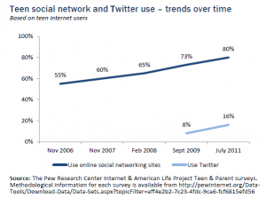 Teens & Social Networking