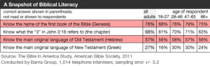 Declining Biblical Literacy