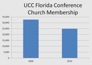 More Decline in the Mainline: UCC in Florida