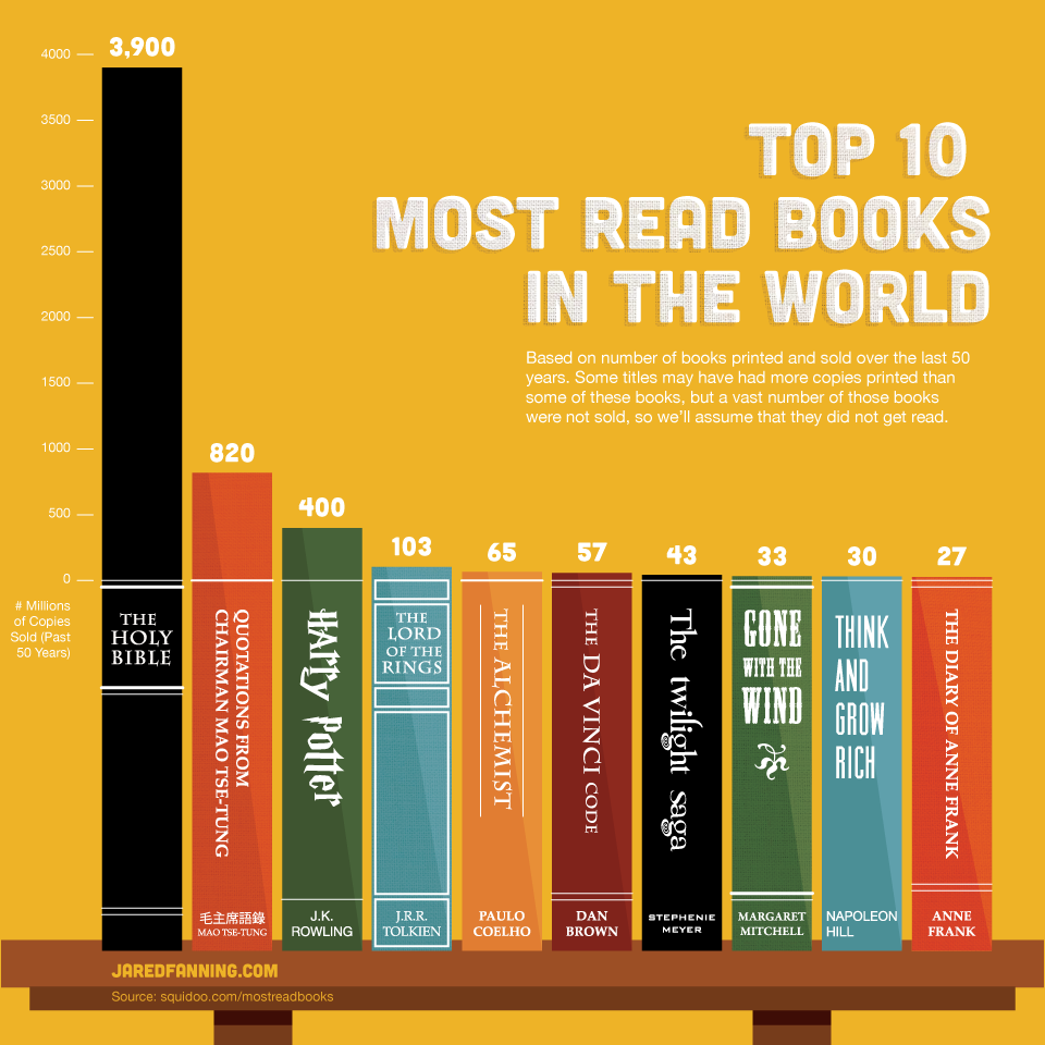 top 10 most read books