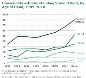 Student Loans in Younger Households