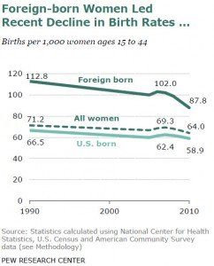 Lowest Birth Rate Ever