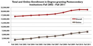 The Rise of Online Higher Ed