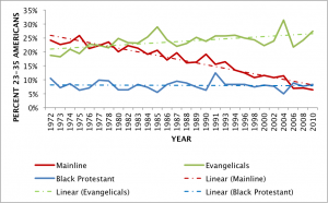 Shifts in Young Adult Protestantism