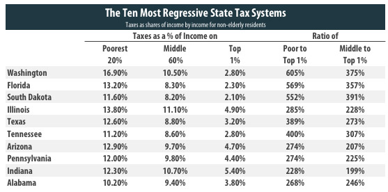 real taxation levels