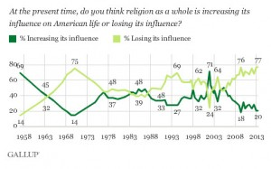 Religion Is Losing Influence