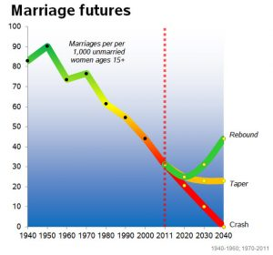 The End of Marriage?