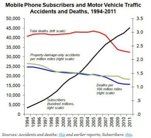 Cell Phones & Traffic Fatalities