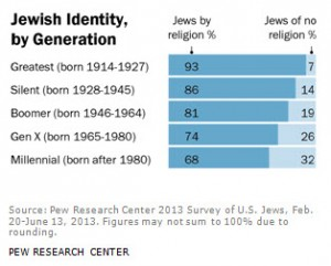 US Jews = Less Religious