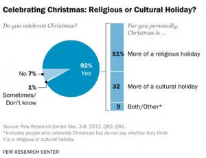 Christmas: Cultural or Religious?