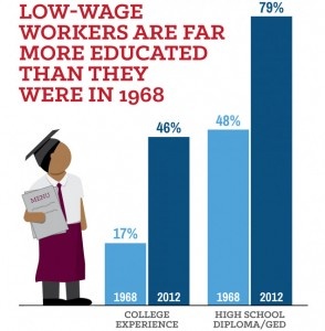 Education & Low Wage Work