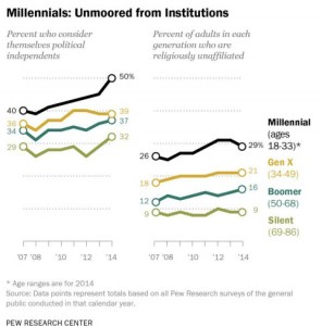 Young Adults = Non-Institutionally Oriented
