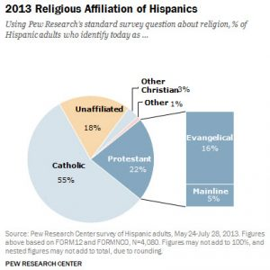Latinos Leaving Catholicism