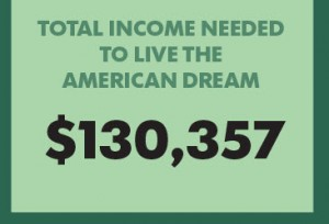Living the American Dream?