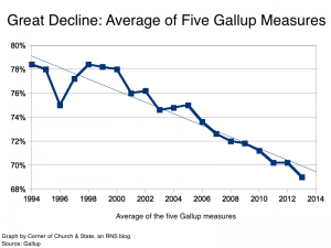 The Great American Religious Decline