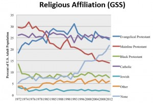 Shifts in Religious Affiliation (1972-2012)