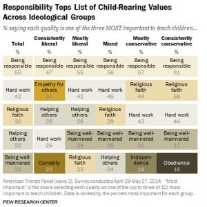 Most Important Values to Teach Children