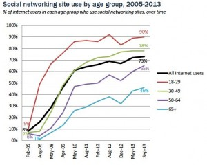 Growth of Social Networking