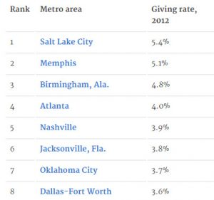 America's Most Charitable Cities