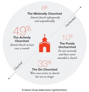 1 in 3 Americans are De-Churched