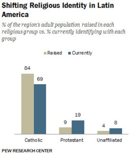 Changes in Christian Affiliation in Latin America