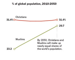 World Religions from 2010 to 2050