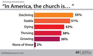 American Church: Dying or Thriving Or ?