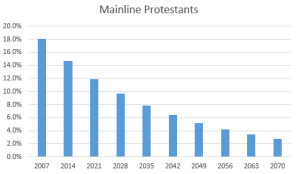 Fewer and Fewer Christians (& Even Fewer Mainline Protestants)