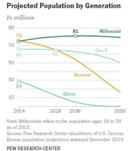 Millennials are #1 Overall & Mainliners #1 Growing Edge