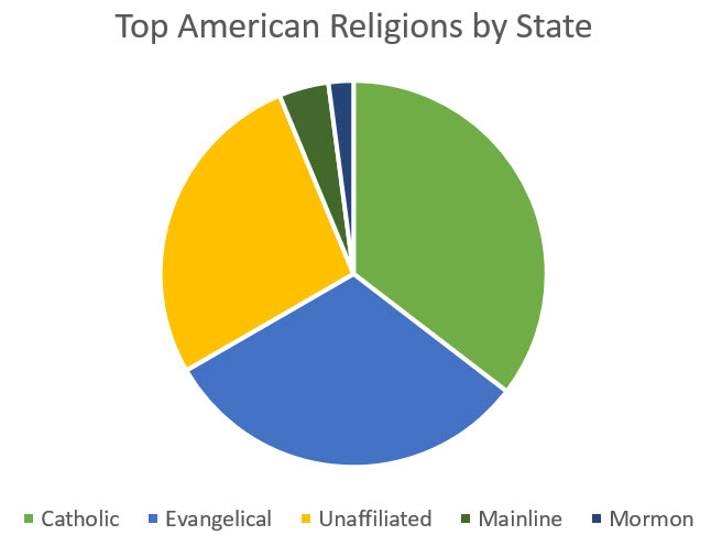Top Religions By State - Top religions 2016