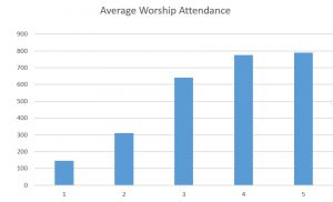 Reflections on Average Worship Attendance