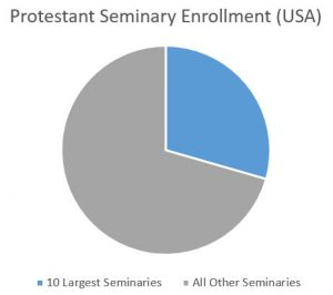 Seminary Size – Evangelicals are #1
