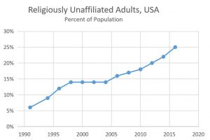 Religiously Unaffiliated: 25 Years of Growth
