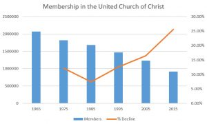 Dwindling Membership: The United Church of Christ from 1965-2015