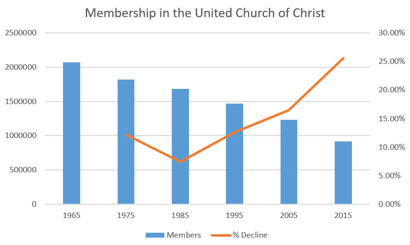 membership-in-the-united-church-of-christ