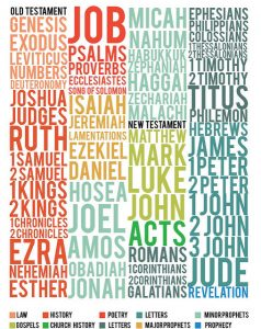 Less & Less of the Old Testament?