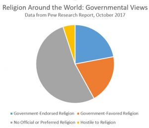 4 Out of 10 Nations Favor a Specific Religion or Religions